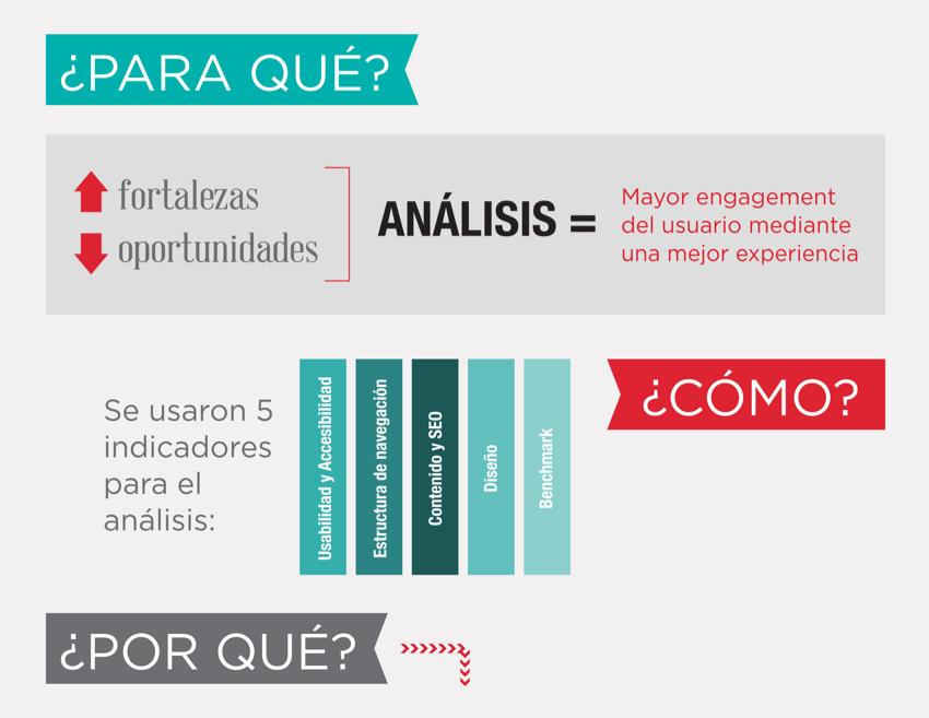Proyecto: Análisis de Usabilidad | Cliente: Femexfut | Cielo Rojo Comunicación Digital